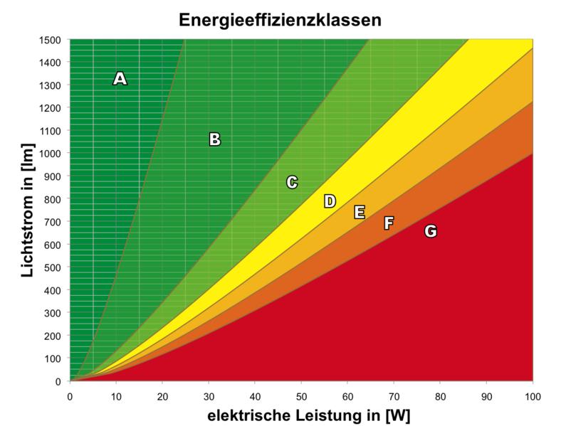 Energieberatung-Hochfranken | Thema: Die Energiesparbeleuchtung ...